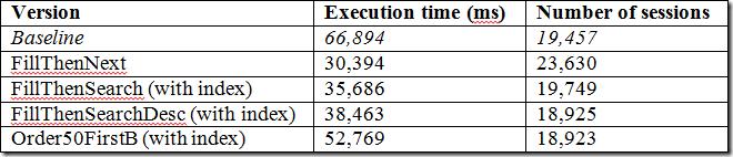 Bin packing part 5: Set-based iteration - SQL Server Fast