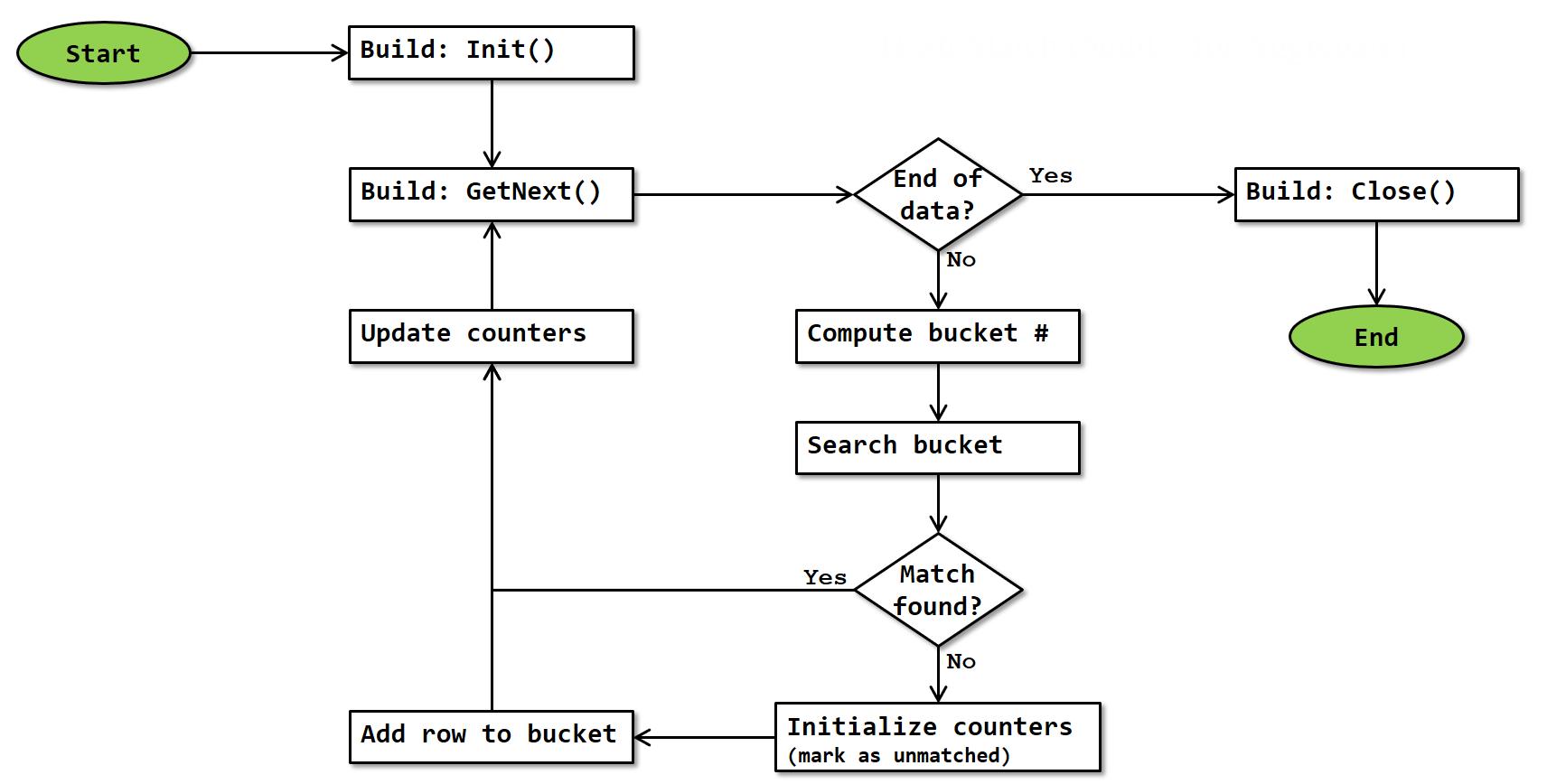 Hash Match - SQL Server Fast